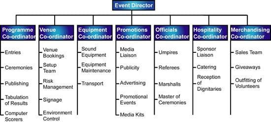 event management structure