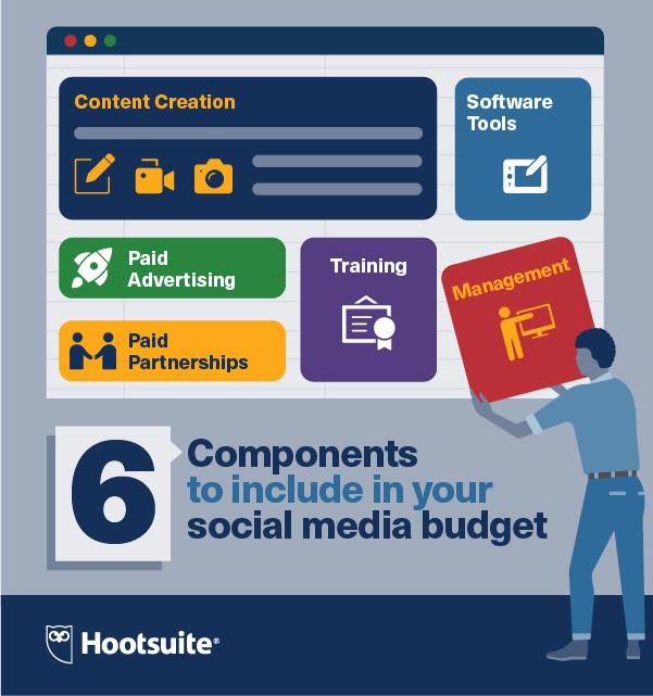 infographic blog social media budget
