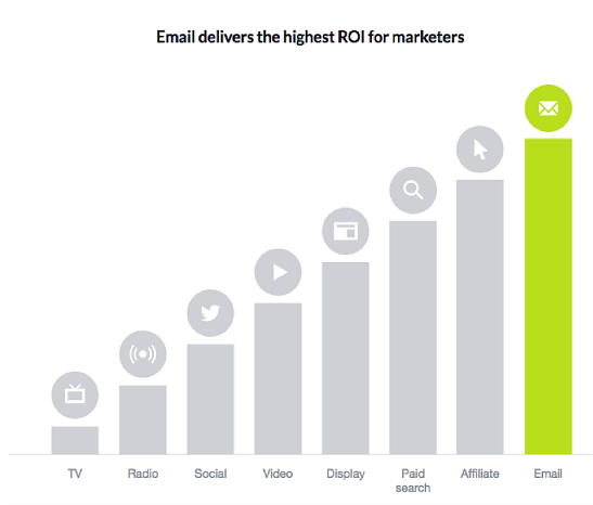 Best Digital Marketing Agency For Email Marketing